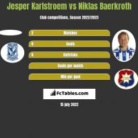 Jesper Karlstroem vs Niklas Baerkroth h2h player stats