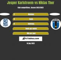 Jesper Karlstroem vs Niklas Thor h2h player stats