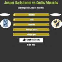 Jesper Karlstroem vs Curtis Edwards h2h player stats