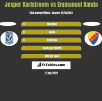 Jesper Karlstroem vs Emmanuel Banda h2h player stats