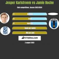 Jesper Karlstroem vs Jamie Roche h2h player stats