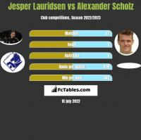 Jesper Lauridsen vs Alexander Scholz h2h player stats
