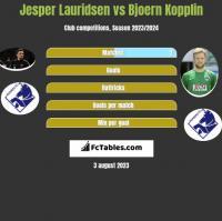 Jesper Lauridsen vs Bjoern Kopplin h2h player stats