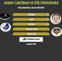 Jesper Lauridsen vs Erik Sviatchenko h2h player stats