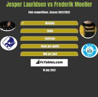Jesper Lauridsen vs Frederik Moeller h2h player stats