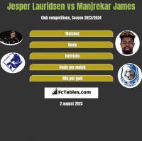 Jesper Lauridsen vs Manjrekar James h2h player stats