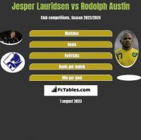 Jesper Lauridsen vs Rodolph Austin h2h player stats