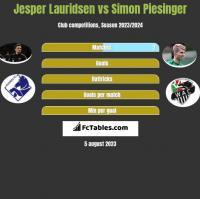 Jesper Lauridsen vs Simon Piesinger h2h player stats