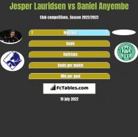 Jesper Lauridsen vs Daniel Anyembe h2h player stats