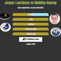 Jesper Lauridsen vs Mathias Haarup h2h player stats