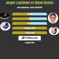 Jesper Lauridsen vs Simon Graves h2h player stats