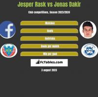 Jesper Rask vs Jonas Dakir h2h player stats
