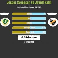Jesper Svensson vs Jetmir Haliti h2h player stats