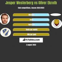 Jesper Westerberg vs Oliver Ekroth h2h player stats