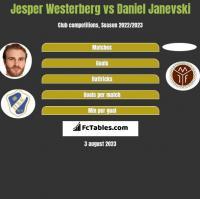 Jesper Westerberg vs Daniel Janevski h2h player stats