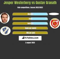 Jesper Westerberg vs Gustav Granath h2h player stats