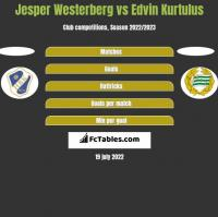 Jesper Westerberg vs Edvin Kurtulus h2h player stats