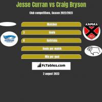 Jesse Curran vs Craig Bryson h2h player stats