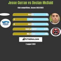 Jesse Curran vs Declan McDaid h2h player stats