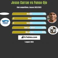 Jesse Curran vs Funso Ojo h2h player stats