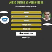 Jesse Curran vs Jamie Ness h2h player stats