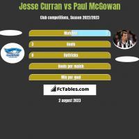 Jesse Curran vs Paul McGowan h2h player stats