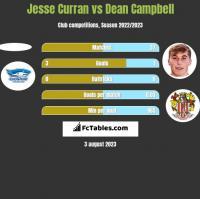 Jesse Curran vs Dean Campbell h2h player stats