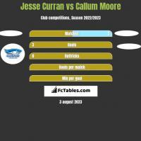 Jesse Curran vs Callum Moore h2h player stats