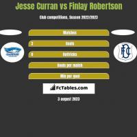 Jesse Curran vs Finlay Robertson h2h player stats