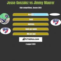 Jesse Gonzalez vs Jimmy Maurer h2h player stats