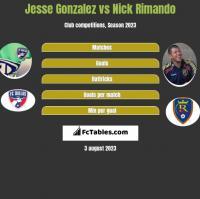 Jesse Gonzalez vs Nick Rimando h2h player stats