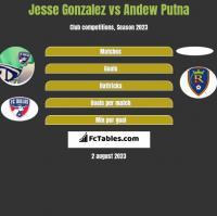 Jesse Gonzalez vs Andew Putna h2h player stats