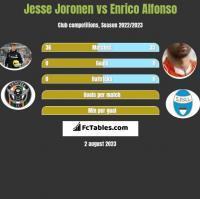 Jesse Joronen vs Enrico Alfonso h2h player stats