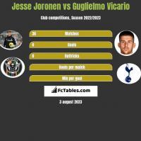 Jesse Joronen vs Guglielmo Vicario h2h player stats