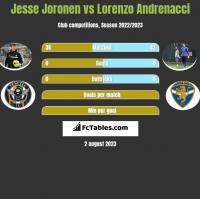 Jesse Joronen vs Lorenzo Andrenacci h2h player stats