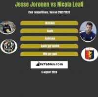 Jesse Joronen vs Nicola Leali h2h player stats