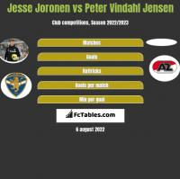 Jesse Joronen vs Peter Vindahl Jensen h2h player stats