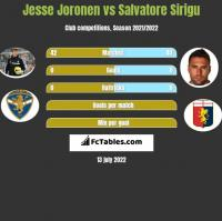 Jesse Joronen vs Salvatore Sirigu h2h player stats