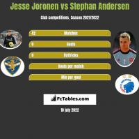 Jesse Joronen vs Stephan Andersen h2h player stats