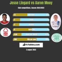 Jesse Lingard vs Aaron Mooy h2h player stats