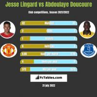 Jesse Lingard vs Abdoulaye Doucoure h2h player stats