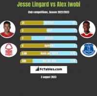 Jesse Lingard vs Alex Iwobi h2h player stats