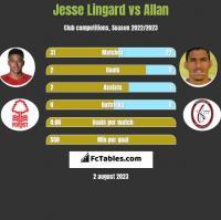 Jesse Lingard vs Allan h2h player stats