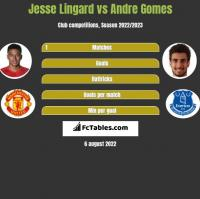 Jesse Lingard vs Andre Gomes h2h player stats