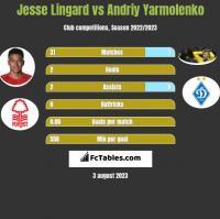 Jesse Lingard vs Andriy Yarmolenko h2h player stats