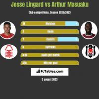 Jesse Lingard vs Arthur Masuaku h2h player stats