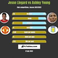Jesse Lingard vs Ashley Young h2h player stats