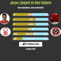 Jesse Lingard vs Ben Osborn h2h player stats