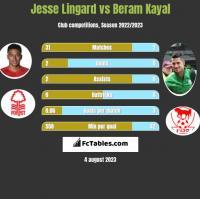 Jesse Lingard vs Beram Kayal h2h player stats