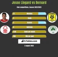 Jesse Lingard vs Bernard h2h player stats